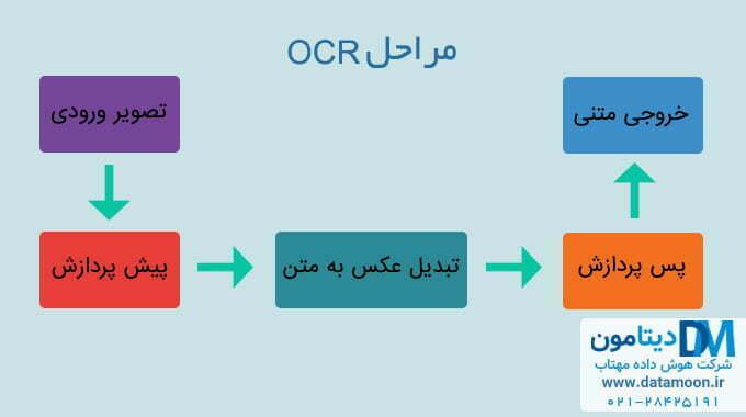مراحل OCR